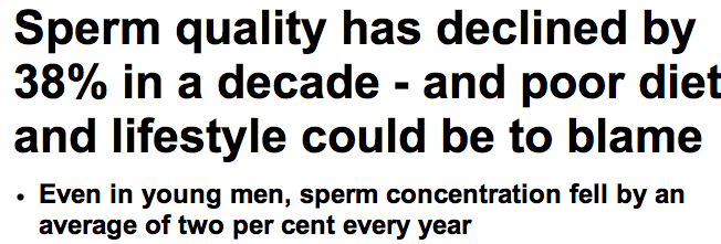 http://www.dailymail.co.uk/health/article-2265792/Mens-sperm-quality-declined-38-decade--poor-diet-lifestyle-blame.html